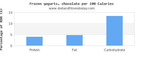 polyunsaturated fat and nutrition facts in frozen yogurt per 100 calories