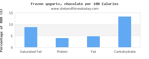 saturated fat and nutrition facts in frozen yogurt per 100 calories