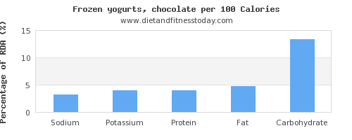 sodium and nutrition facts in frozen yogurt per 100 calories