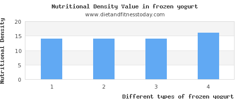 frozen yogurt sugar per 100g