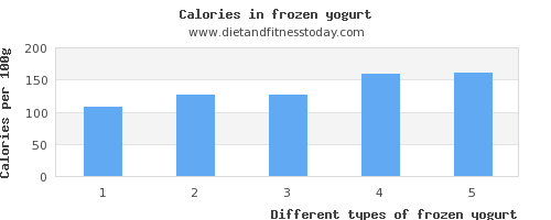 frozen yogurt water per 100g