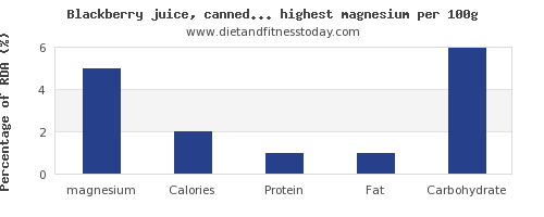 magnesium and nutrition facts in fruit juices per 100g