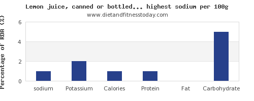 sodium and nutrition facts in fruit juices per 100g