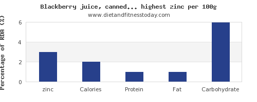 zinc and nutrition facts in fruit juices per 100g
