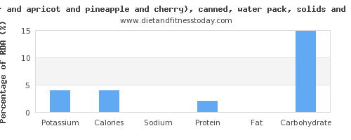 potassium and nutritional content in fruit salad