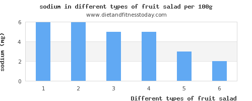fruit salad sodium per 100g