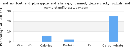 vitamin d and nutritional content in fruit salad
