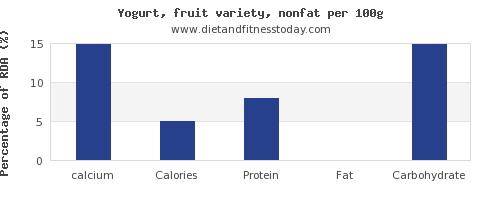 calcium and nutrition facts in fruit yogurt per 100g