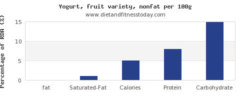 fat and nutrition facts in fruit yogurt per 100g