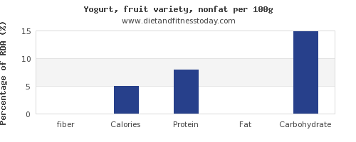 fiber and nutrition facts in fruit yogurt per 100g