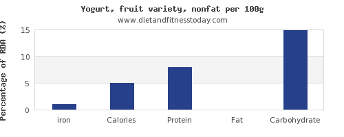 iron and nutrition facts in fruit yogurt per 100g