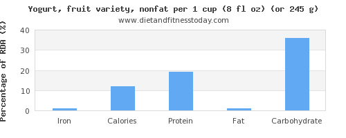 iron and nutritional content in fruit yogurt