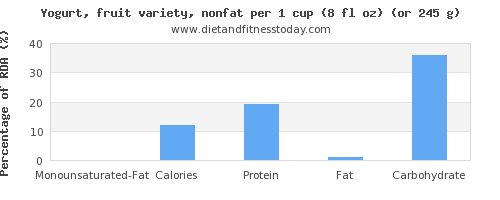 monounsaturated fat and nutritional content in fruit yogurt