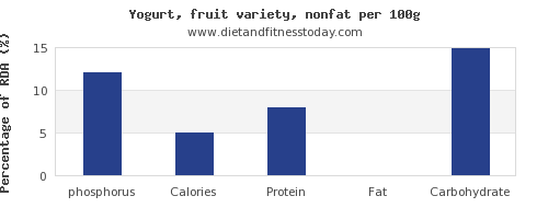 phosphorus and nutrition facts in fruit yogurt per 100g