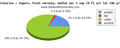 potassium, calories and nutritional content in fruit yogurt