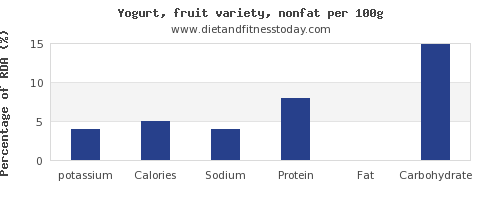 potassium and nutrition facts in fruit yogurt per 100g