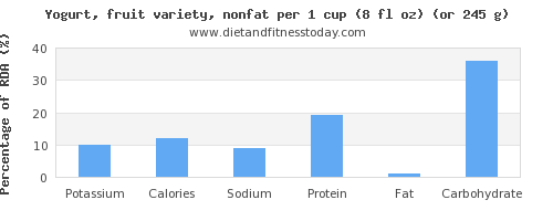 potassium and nutritional content in fruit yogurt