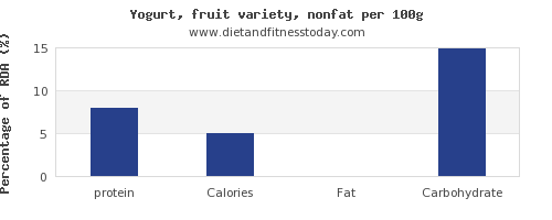 protein and nutrition facts in fruit yogurt per 100g