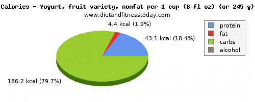 saturated fat, calories and nutritional content in fruit yogurt