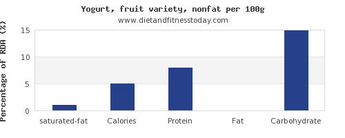 saturated fat and nutrition facts in fruit yogurt per 100g