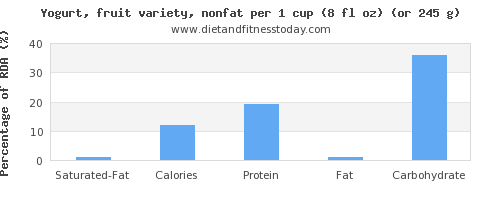 saturated fat and nutritional content in fruit yogurt