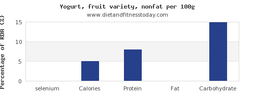 selenium and nutrition facts in fruit yogurt per 100g