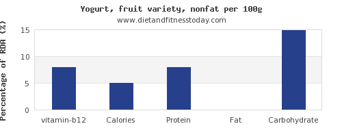 vitamin b12 and nutrition facts in fruit yogurt per 100g