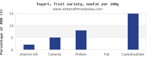 vitamin b6 and nutrition facts in fruit yogurt per 100g