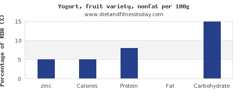 zinc and nutrition facts in fruit yogurt per 100g