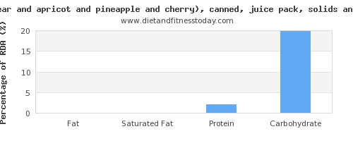 fat and nutrition facts in fruit salad per 100 calories