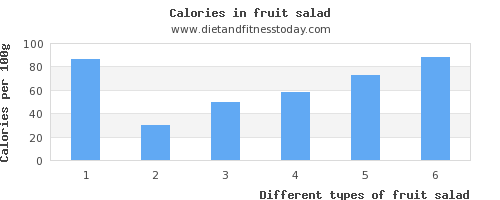 fruit salad fiber per 100g