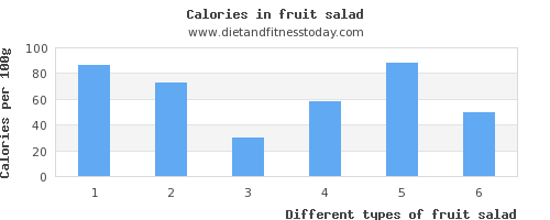 fruit salad monounsaturated fat per 100g