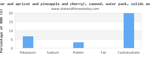 potassium and nutrition facts in fruit salad per 100 calories