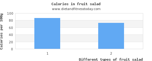 fruit salad selenium per 100g