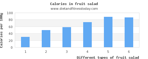 fruit salad vitamin d per 100g