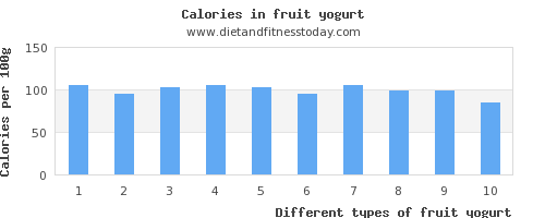 fruit yogurt calcium per 100g