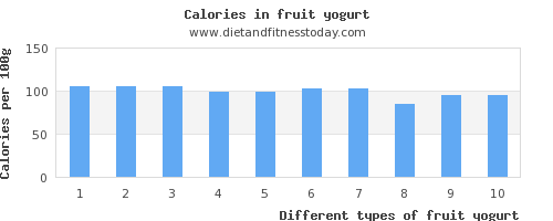fruit yogurt fat per 100g