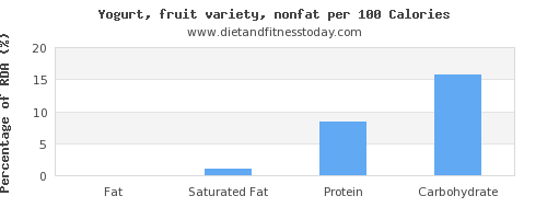 fat and nutrition facts in fruit yogurt per 100 calories