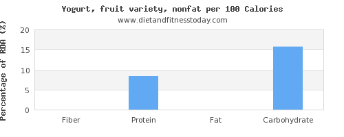 fiber and nutrition facts in fruit yogurt per 100 calories