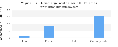 iron and nutrition facts in fruit yogurt per 100 calories
