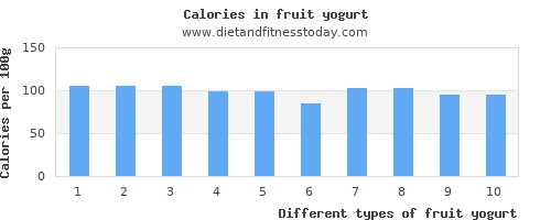 fruit yogurt monounsaturated fat per 100g