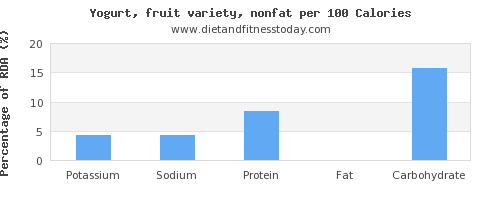 potassium and nutrition facts in fruit yogurt per 100 calories