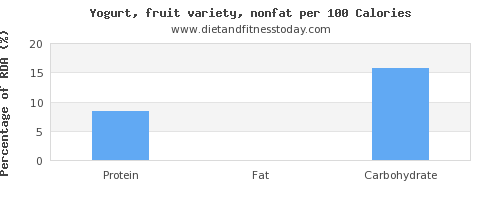protein and nutrition facts in fruit yogurt per 100 calories