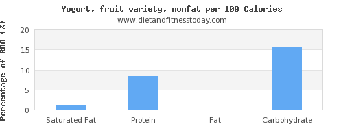 saturated fat and nutrition facts in fruit yogurt per 100 calories