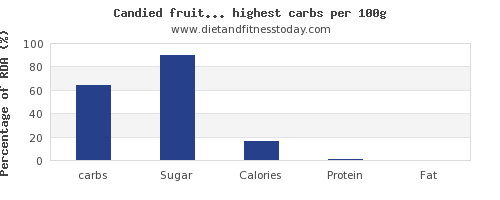 carbs and nutrition facts in fruits per 100g