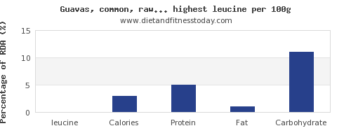 leucine and nutrition facts in fruits per 100g