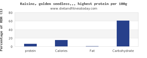 protein and nutrition facts in fruits per 100g
