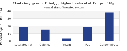 saturated fat and nutrition facts in fruits per 100g