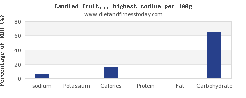 sodium and nutrition facts in fruits per 100g