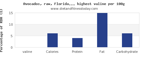 valine and nutrition facts in fruits per 100g